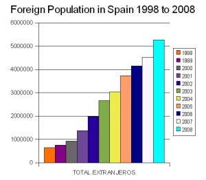 Registered Foreigners in Spain